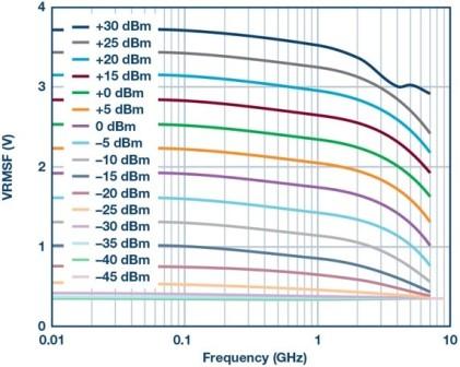 Slika 10. Tipični izlazni napon prema frekvenciji od detektora daljinskog puta na višestrukim ulaznim razinama snage.
