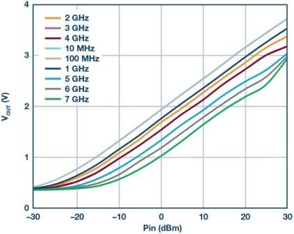Slika 11. Tipični izlazni napon nasuprot ulazne snage od detektora daljinskog puta na više frekvencija.