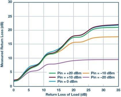 Slika 14. Mjereni povratni gubitak nasuprot primijenjenom povratu gubitka i RF snage, mjereno na 1 GHz.