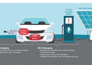 Taking Charge of Electric Vehicle Battery Charging