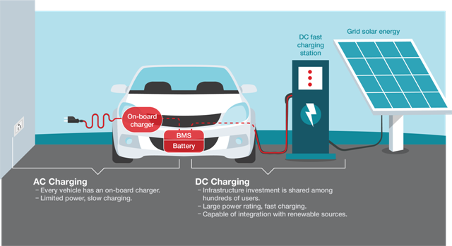 Figure 1:  The differences between AC/DC charging stations and on-board chargers.