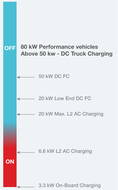 Figure 2: Power and charging levels for on-board and off-board charging