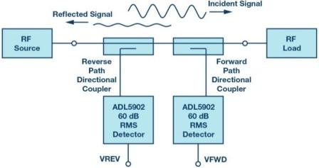 Slika 2. Tipični RF mjerni snaga pomoću usmjernih spojnica i RF detektora.