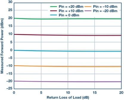 Slika 13. Mjerena naprijedna snaga prema primijenjenoj snazi i povratak gubitka opterećenja mjeren na 1 GHz.