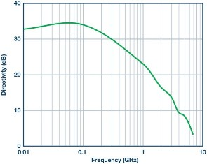 Slika 9. ADL5920 usmjerenost prema frekvenciji. Razina ulaza iznosi 20 dBm.