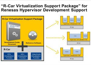 Renesas Electronics' R-Car Virtualization Software Package Paves Way for Integrated Cockpit and Connected Car Devices with Hypervisor for R-Car System-on-Chip