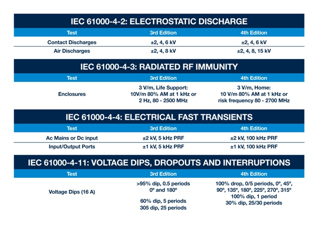 Figure 1: Main amendments to immunity test levels between IEC 60601-1 3rd and 4th editions.