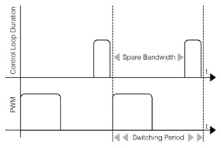 Figure 3: Typical control loop duration vs PWM switching period