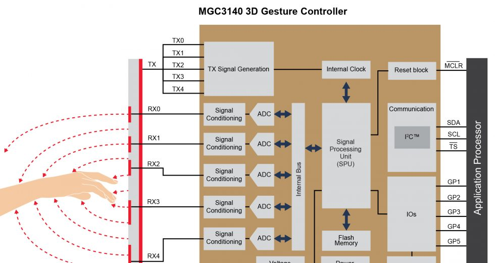 Reduce driver distraction with Microchip's automotive-qualified 3D gesture recognition controller