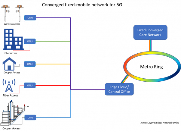 Converged-fixed-mobile-network-for-5G