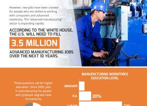 The Automation & Specialization of Manufacturing Jobs in America