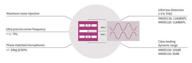 Figure 2: Infineon's dual-backplate technology is based on a miniature symmetrical design