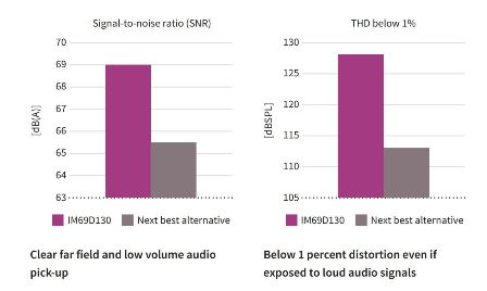 Figure 3: Clear audio signals even at high sound pressure levels with the new IM69D130