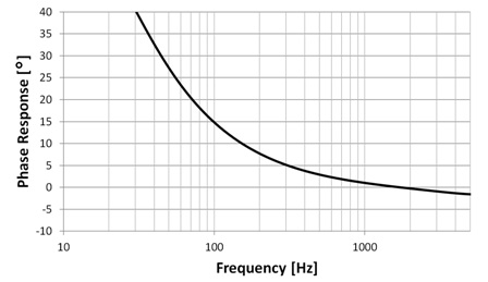 Figure 4: The IM69D130 sets a new benchmark for audio and voice pickup (IM69D130 typical phase response is depicted)