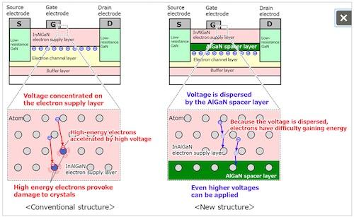 Low_FujitsuGalliumNitrideTransistors1
