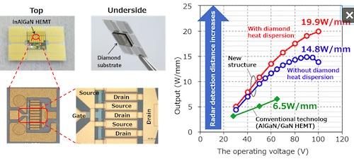Low_FujitsuGalliumNitrideTransistors2