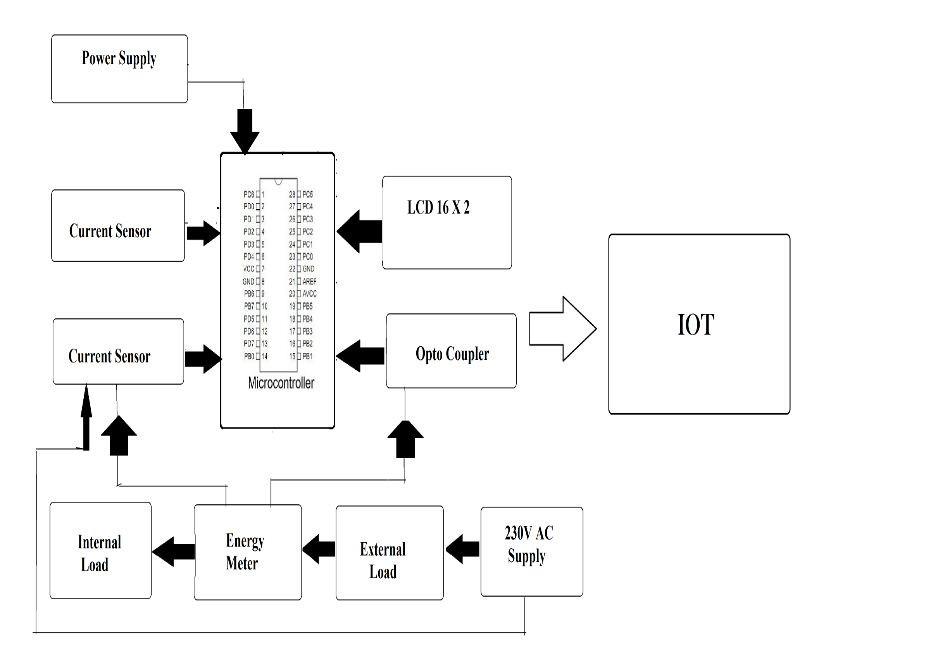 Iot Smart Energy Grid