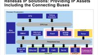 Renesas Expands Access to Robust Portfolio of IP Licenses
