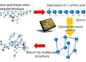 Fujitsu Technology to Solve Combinatorial Optimization Problems for Medium-Sized Drug Discovery