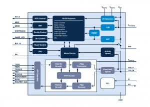 Faster, lower latency and lower cost – the future for automotive networking