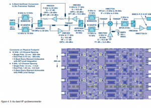 Physical Size Allocations for RF Electronics in Digital Beamforming Phased Arrays
