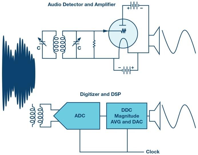 Figure 20. Detector.