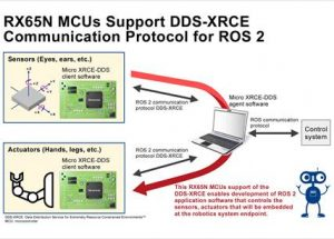 Renesas Electronics RX65N Microcontrollers Support DDS-XRCE Communication Protocol for ROS 2