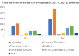 Reed Sensor Industry Is Moving Fast | Here What you Need to Know
