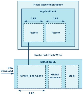 Figure 5. Using SRAM to one page of cache flash memory