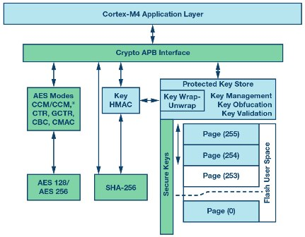 Figure 6. Hardware block diagram of the crypto accelerator on the ADuCM4050.