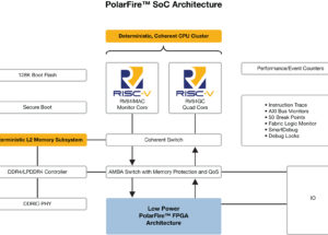 Industry's first RISC-V SoC FPGA architecture brings real-time to Linux, giving developers the freedom to innovate in low-power, secure and reliable designs