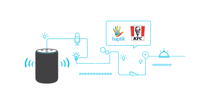Haptik launches voice bots, builds first automated voice ordering bots for KFC