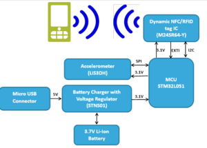 NFC based Self-Testing of Embedded Systems