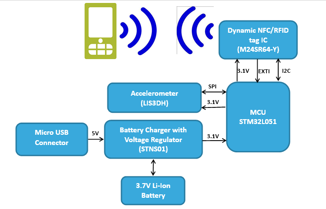 Figure 3: Block diagram of Wearable Pedometer system