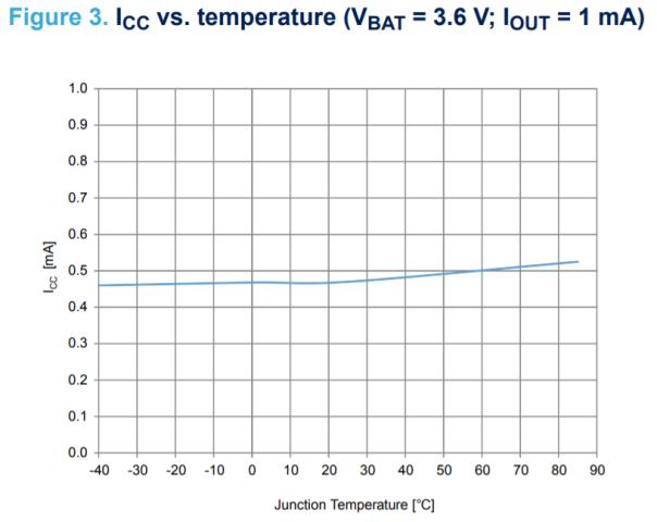 fig3 stbc15 icc vs temperature