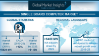 Single Board Computer Market to Cross USD 1 Billion by 2025