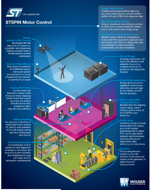 Figure 2: The STMicroelectronics STSPIN Motor Control Infographic details the STSPIN Motor Drivers' main applications. (Source: Mouser)