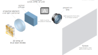 A Detailed Guide to Projector Technology: How It Works