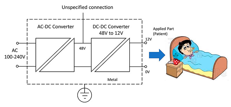 Figure 6:DC-DC requires two measures of patient protection.