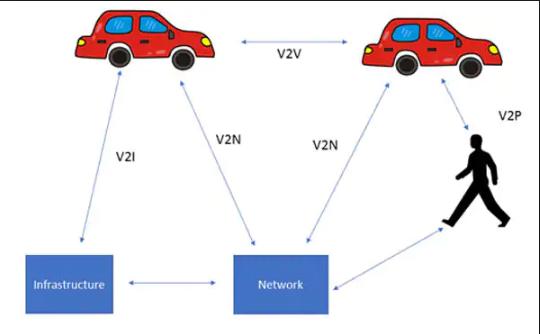Figure 2. The various elements of V2X.