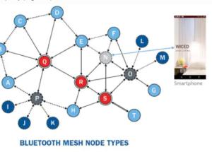 Bluetooth® mesh & Home Automation