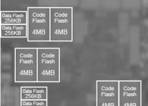 Renesas Electronics Develops New Flash Memory Technology Achieving Larger Capacities, Faster Read Operation, and OTA Support in Automotive Microcontrollers Based on Next-Generation 28nm Process