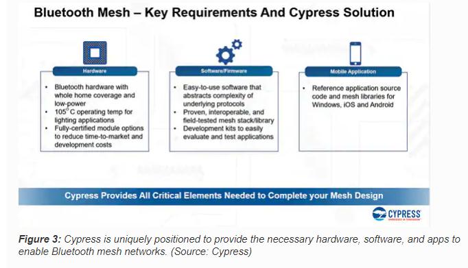 Bluetooth® mesh & Home Automation - Electronics Maker