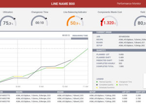 Real-time KPIs with the ASM Performance Monitor