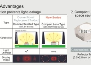 New Compact High Output Lens LEDs Eliminate the Need for Light Leakage Countermeasures in Vehicle Instrument Clusters