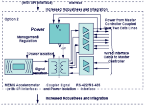Enabling Robust Wired Condition-Based Monitoring for Industry 4.0