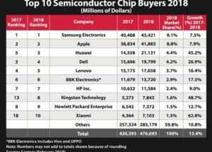 Kingston Technology among Top 10 Semiconductor Chip Buyers in the World