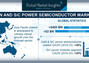 GaN and SiC Power Semiconductor Market to Reach US$ 3 Billion by 2025