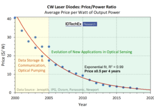 Laser diodes: How smartphones and self-driving cars see the world