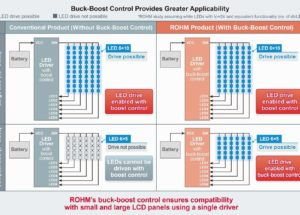 New Automotive-Grade Backlight LED Driver Optimized for LCD Panels